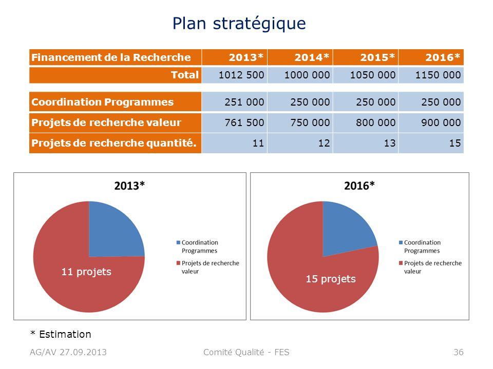 AG/AV 27.09.2013Comité Qualité - FES36 Financement de la Recherche2013*2014*2015*2016* Total1012 5001000 0001050 0001150 000 Plan stratégique Coordina