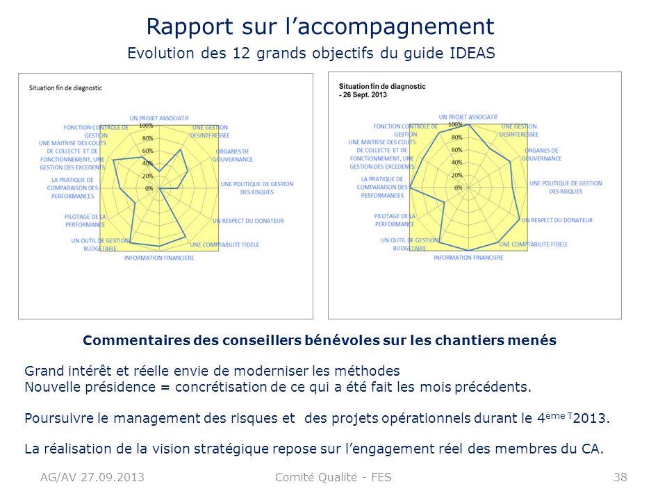AG/AV 27.09.2013Comité Qualité - FES38 Rapport sur laccompagnement Evolution des 12 grands objectifs du guide IDEAS Commentaires des conseillers bénév