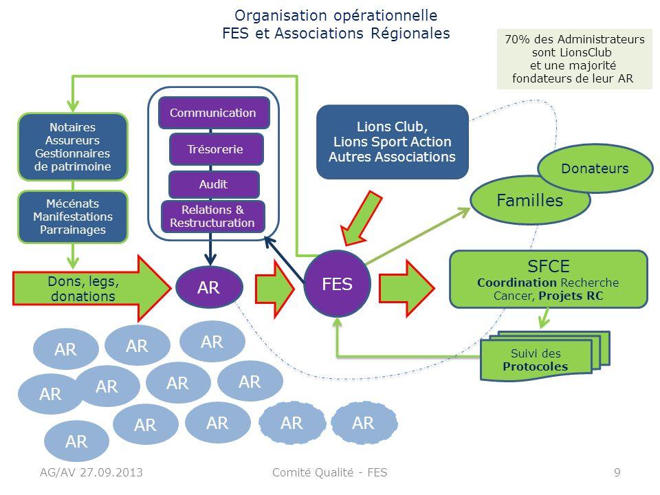 AG/AV 27.09.2013Comité Qualité - FES9 AR Dons, legs, donations AR Audit Trésorerie Relations & Restructuration Lions Club, Lions Sport Action Autres A