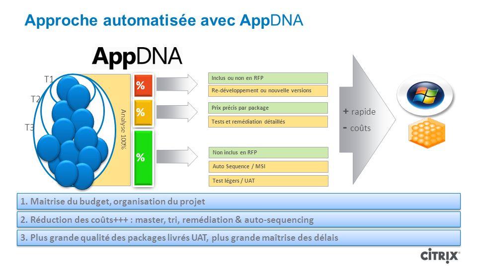 Approche automatisée avec AppDNA Analyse 100% + rapide - coûts Re-développement ou nouvelle versions Tests et remédiation détaillés Test légers / UAT Prix précis par package Auto Sequence / MSI Inclus ou non en RFP Non inclus en RFP % % % 1.