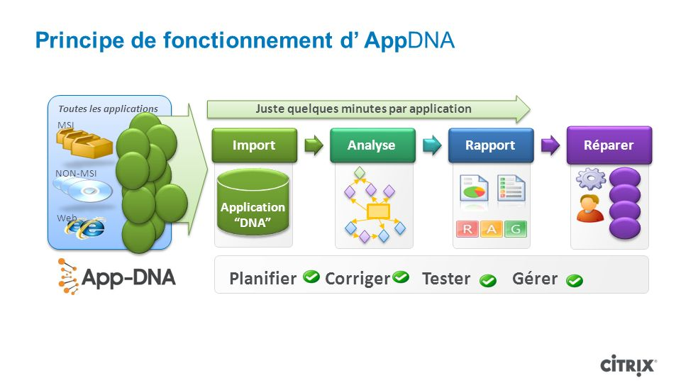 Toutes les applications Application DNA Application DNA ImportAnalyseRapport Réparer Juste quelques minutes par application Principe de fonctionnement