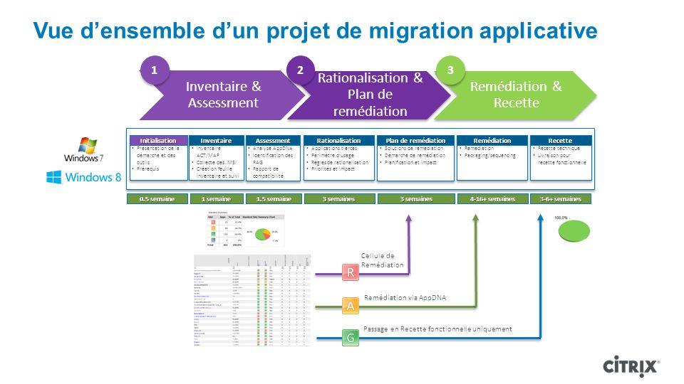 Vue densemble dun projet de migration applicative Passage en Recette fonctionnelle uniquement Remédiation via AppDNA Cellule de Remédiation 0.5 semain