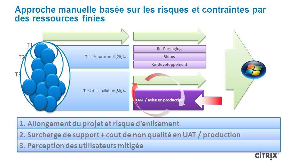 Approche manuelle basée sur les risques et contraintes par des ressources finies Test Approfondi [20]% Re-Packaging Re-développement Shims Test dinstallation[80]% UAT / Mise en production T1 T2 T3 1.
