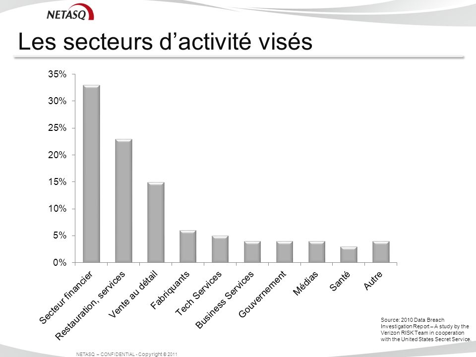 Les secteurs dactivité visés NETASQ – CONFIDENTIAL - C opyright © 2011 Source: 2010 Data Breach Investigation Report – A study by the Verizon RISK Team in cooperation with the United States Secret Service.