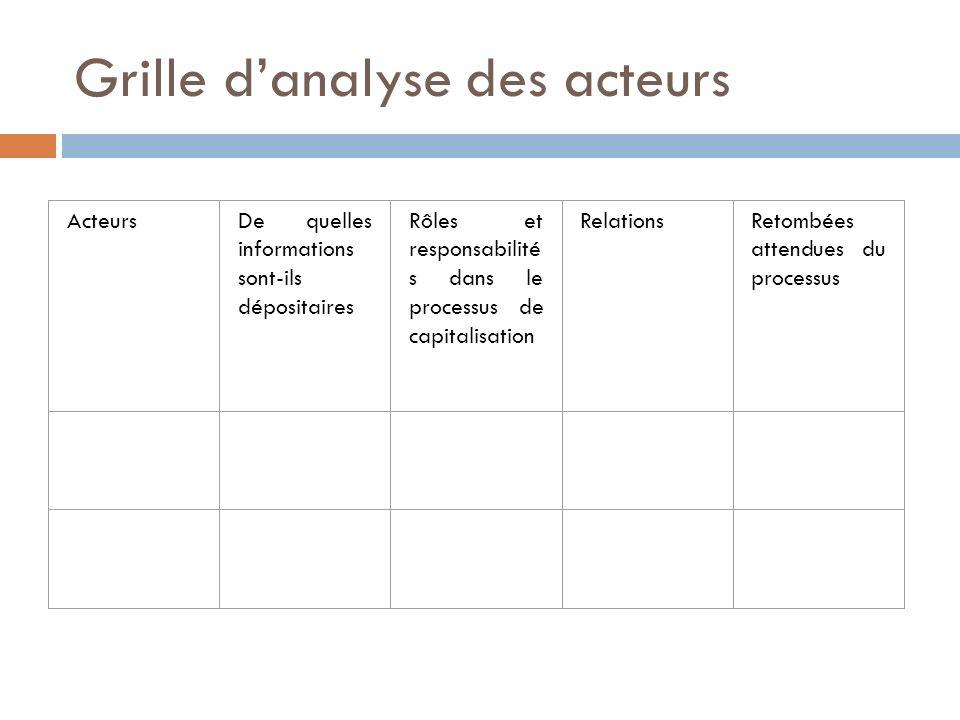 Grille danalyse des acteurs ActeursDe quelles informations sont-ils dépositaires Rôles et responsabilité s dans le processus de capitalisation Relatio