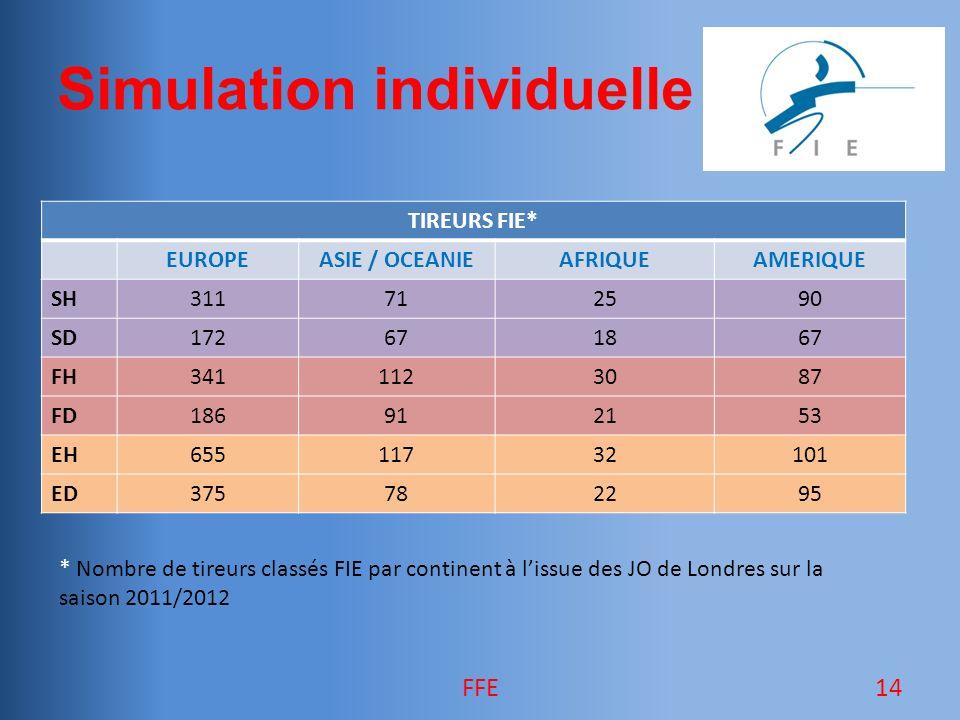 Simulation individuelle TIREURS FIE* EUROPEASIE / OCEANIEAFRIQUEAMERIQUE SH311712590 SD172671867 FH3411123087 FD186912153 EH65511732101 ED375782295 14FFE * Nombre de tireurs classés FIE par continent à lissue des JO de Londres sur la saison 2011/2012
