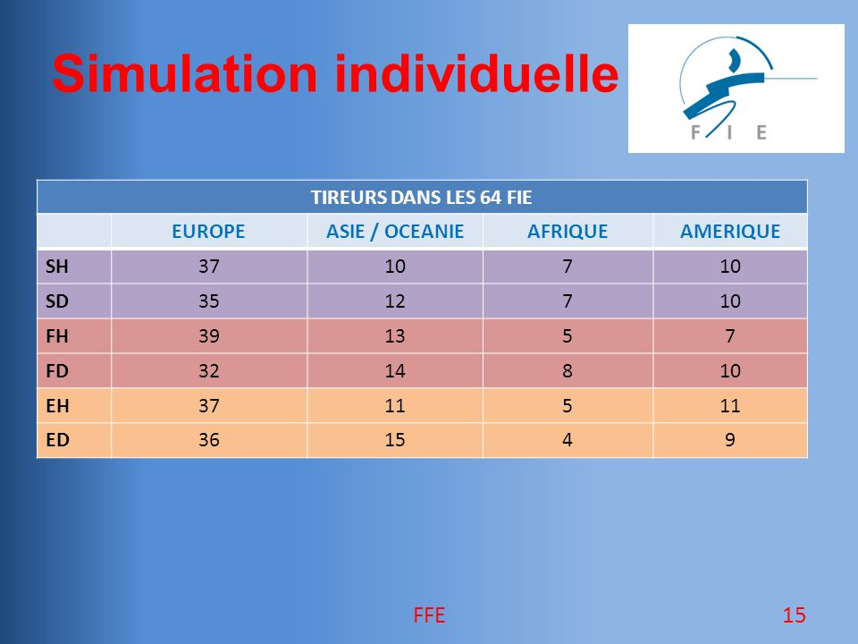 Simulation individuelle TIREURS DANS LES 64 FIE FFE15 EUROPEASIE / OCEANIEAFRIQUEAMERIQUE SH37107 SD3512710 FH391357 FD3214810 EH37115 ED361549
