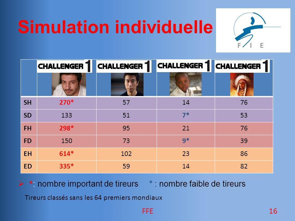 Simulation individuelle 16FFE * : nombre important de tireurs * : nombre faible de tireurs SH270*571476 SD133517*53 FH298*952176 FD150739*39 EH614*1022386 ED335*591482 Tireurs classés sans les 64 premiers mondiaux