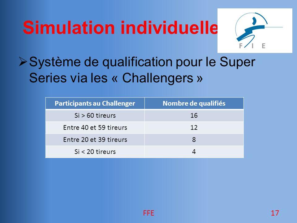 Simulation individuelle Système de qualification pour le Super Series via les « Challengers » FFE17 Participants au ChallengerNombre de qualifiés Si > 60 tireurs16 Entre 40 et 59 tireurs12 Entre 20 et 39 tireurs8 Si < 20 tireurs4