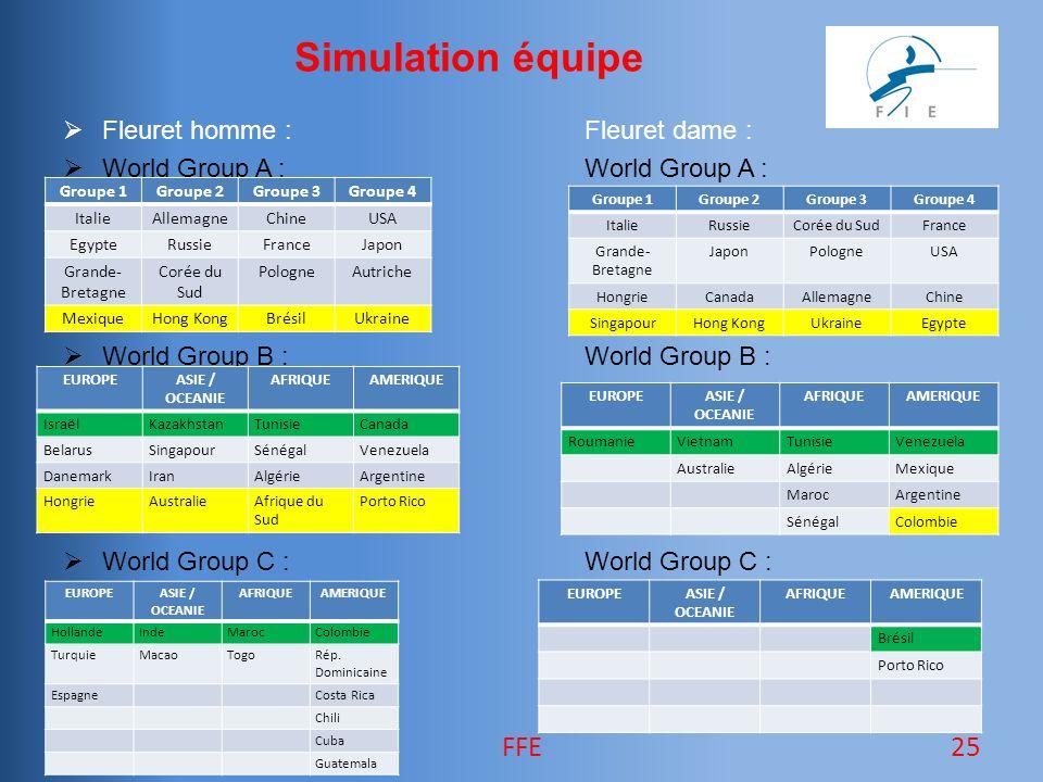 Simulation équipe Fleuret homme :Fleuret dame : World Group A :World Group A : World Group B :World Group B : World Group C : World Group C : 25FFE EUROPEASIE / OCEANIE AFRIQUEAMERIQUE HollandeIndeMarocColombie TurquieMacaoTogoRép.