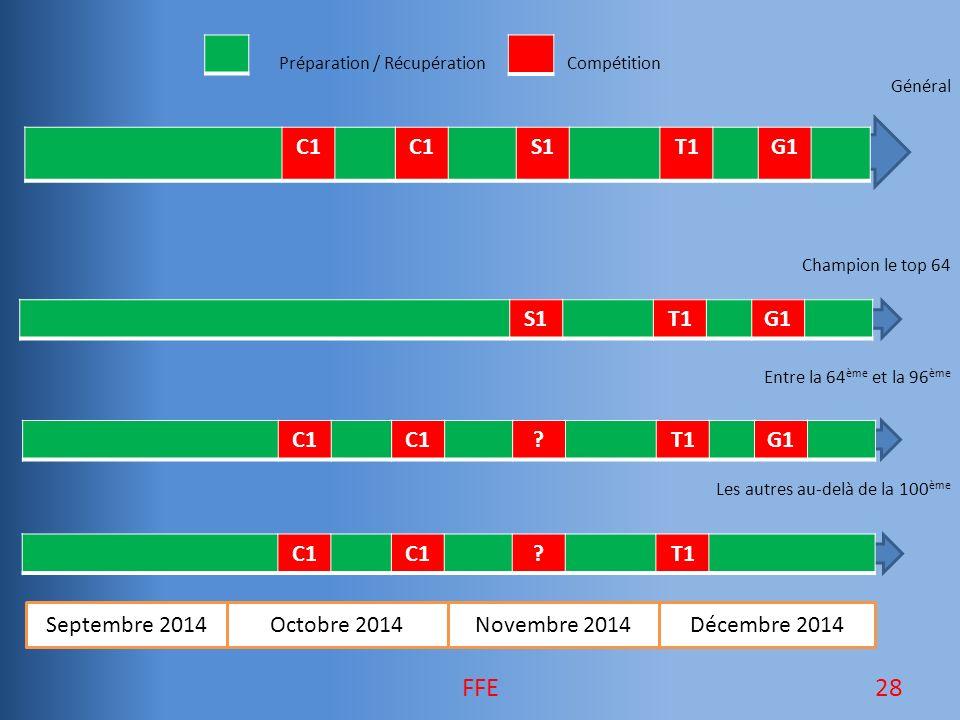 Préparation / RécupérationCompétition Général Champion le top 64 Entre la 64 ème et la 96 ème Les autres au-delà de la 100 ème Septembre 2014Octobre 2014Novembre 2014Décembre 2014 C1 S1T1G1 S1T1G1 C1 ?T1 C1 ?T1G1 28FFE