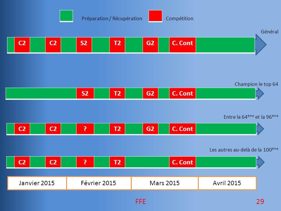 Préparation / Récupération Compétition Général Champion le top 64 Entre la 64 ème et la 96 ème Les autres au-delà de la 100 ème Janvier 2015Février 2015Mars 2015Avril 2015 C2 S2T2G2C.