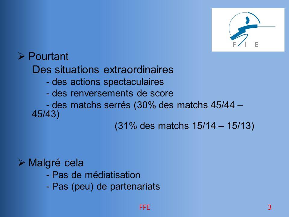 Pourtant Des situations extraordinaires - des actions spectaculaires - des renversements de score - des matchs serrés (30% des matchs 45/44 – 45/43) (31% des matchs 15/14 – 15/13) Malgré cela - Pas de médiatisation - Pas (peu) de partenariats 3FFE