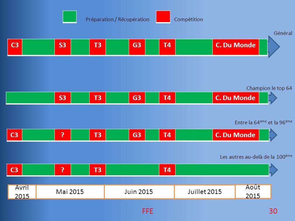 Préparation / RécupérationCompétition Général Champion le top 64 Entre la 64 ème et la 96 ème Les autres au-delà de la 100 ème Avril 2015 Mai 2015 Juin 2015 Juillet 2015 C3S3T3G3T4C.