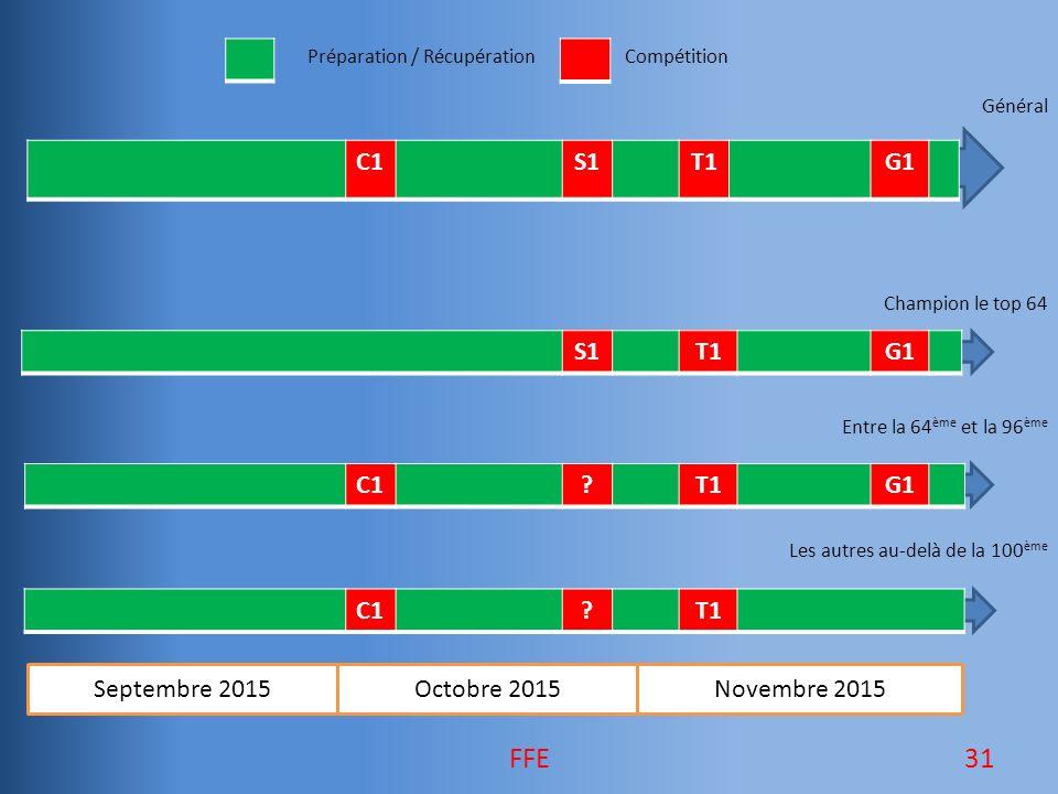 Préparation / RécupérationCompétition Général Champion le top 64 Entre la 64 ème et la 96 ème Les autres au-delà de la 100 ème Septembre 2015Octobre 2015 Novembre 2015 C1S1T1G1 S1T1G1 C1?T1 C1?T1G1 31FFE