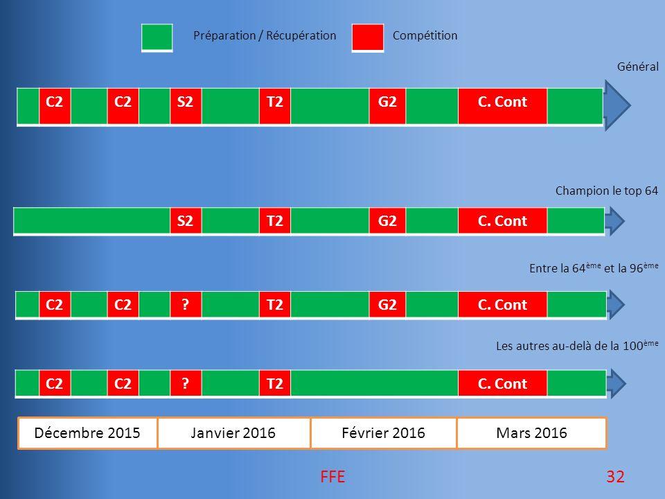 Préparation / RécupérationCompétition Général Champion le top 64 Entre la 64 ème et la 96 ème Les autres au-delà de la 100 ème Décembre 2015Janvier 2016Février 2016Mars 2016 C2 S2T2G2C.