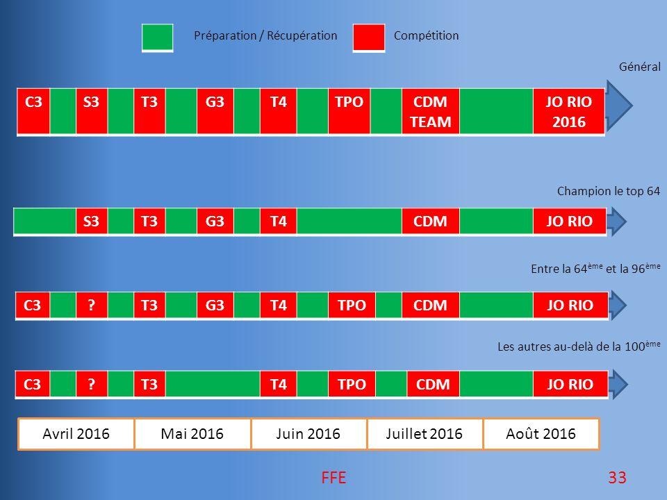 Préparation / RécupérationCompétition Général Champion le top 64 Entre la 64 ème et la 96 ème Les autres au-delà de la 100 ème Avril 2016Mai 2016Juin 2016Août 2016 C3S3T3G3T4TPOCDM TEAM JO RIO 2016 S3T3G3T4CDMJO RIO C3?T3T4TPOCDMJO RIO C3?T3G3T4TPOCDMJO RIO Juillet 2016 33FFE