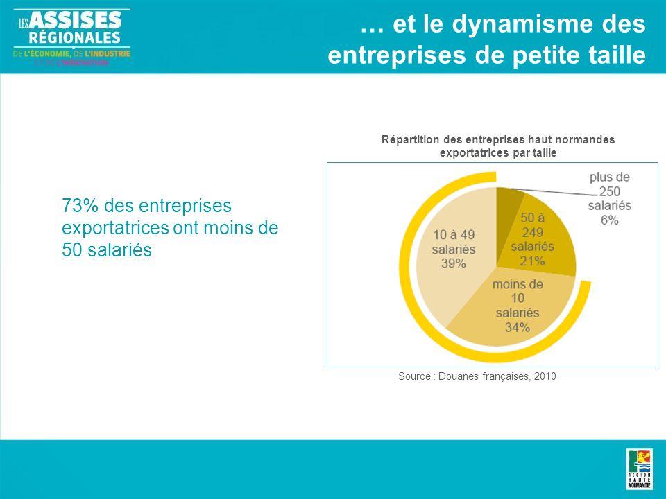 … et le dynamisme des entreprises de petite taille Répartition des entreprises haut normandes exportatrices par taille Source : Douanes françaises, 2010 73% des entreprises exportatrices ont moins de 50 salariés