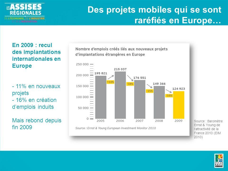 En 2009 : recul des implantations internationales en Europe - 11% en nouveaux projets - 16% en création demplois induits Mais rebond depuis fin 2009 Source : Baromètre Ernst & Young de l attractivité de la France 2010 (EIM 2010) Des projets mobiles qui se sont raréfiés en Europe…