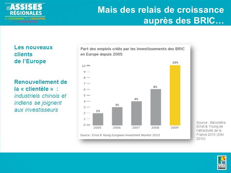 Les nouveaux clients de lEurope Renouvellement de la « clientèle » : industriels chinois et indiens se joignent aux investisseurs Source : Baromètre Ernst & Young de l attractivité de la France 2010 (EIM 2010) Mais des relais de croissance auprès des BRIC…