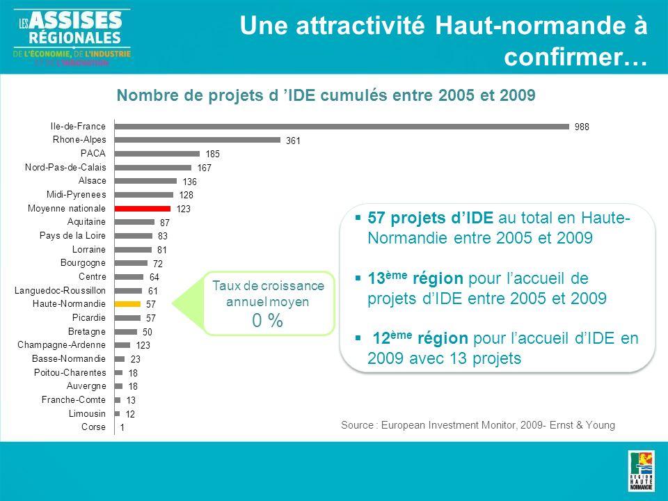 Une attractivité Haut-normande à confirmer… Nombre de projets d IDE cumulés entre 2005 et 2009 57 projets dIDE au total en Haute- Normandie entre 2005 et 2009 13 ème région pour laccueil de projets dIDE entre 2005 et 2009 12 ème région pour laccueil dIDE en 2009 avec 13 projets 57 projets dIDE au total en Haute- Normandie entre 2005 et 2009 13 ème région pour laccueil de projets dIDE entre 2005 et 2009 12 ème région pour laccueil dIDE en 2009 avec 13 projets Source : European Investment Monitor, 2009- Ernst & Young Taux de croissance annuel moyen 0 %