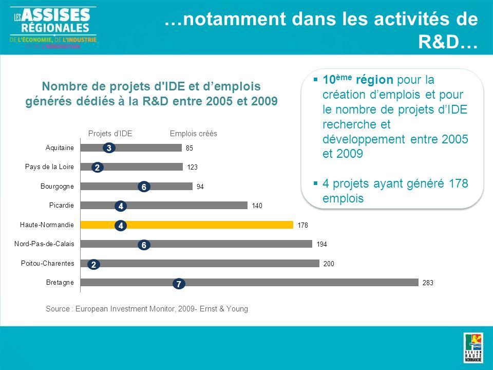 …notamment dans les activités de R&D… Nombre de projets d IDE et demplois générés dédiés à la R&D entre 2005 et 2009 10 ème région pour la création demplois et pour le nombre de projets dIDE recherche et développement entre 2005 et 2009 4 projets ayant généré 178 emplois 10 ème région pour la création demplois et pour le nombre de projets dIDE recherche et développement entre 2005 et 2009 4 projets ayant généré 178 emplois Source : European Investment Monitor, 2009- Ernst & Young 3 Projets dIDEEmplois créés