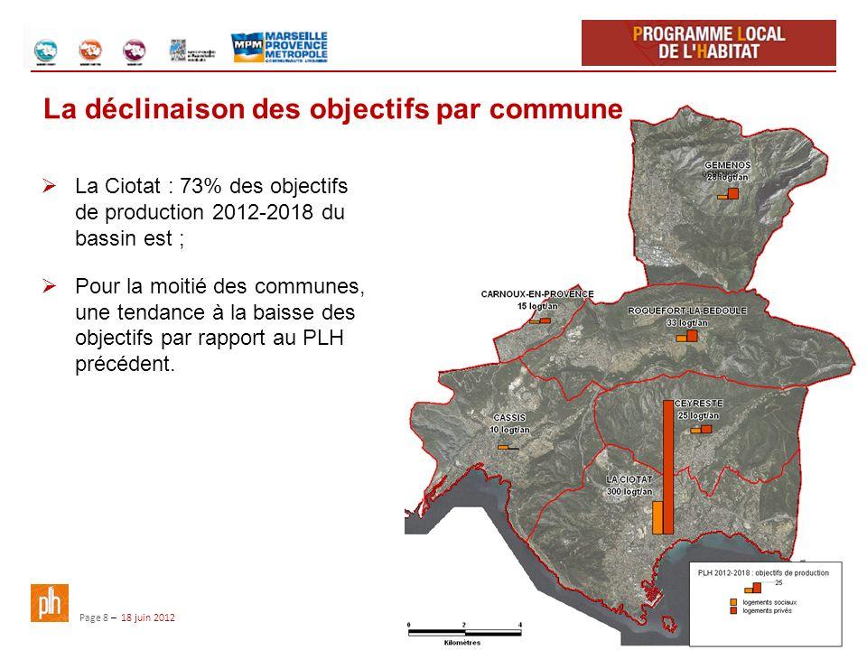 Page 8 – 18 juin 2012 La Ciotat : 73% des objectifs de production 2012-2018 du bassin est ; Pour la moitié des communes, une tendance à la baisse des objectifs par rapport au PLH précédent.