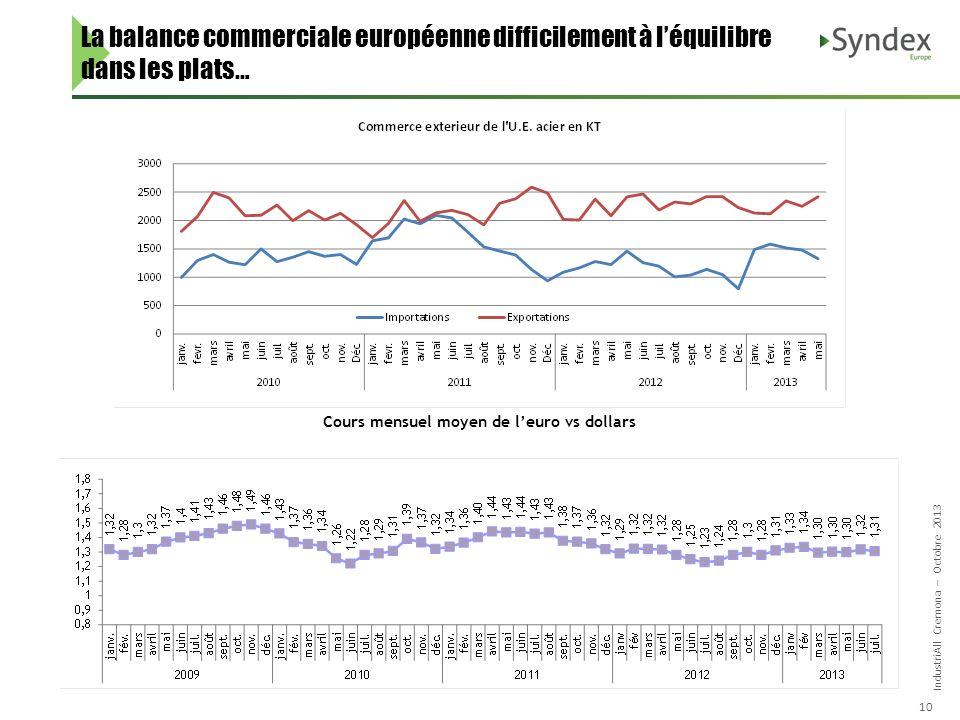 IndustriAll Cremona – Octobre 2013 10 La balance commerciale européenne difficilement à léquilibre dans les plats… Cours mensuel moyen de leuro vs dollars