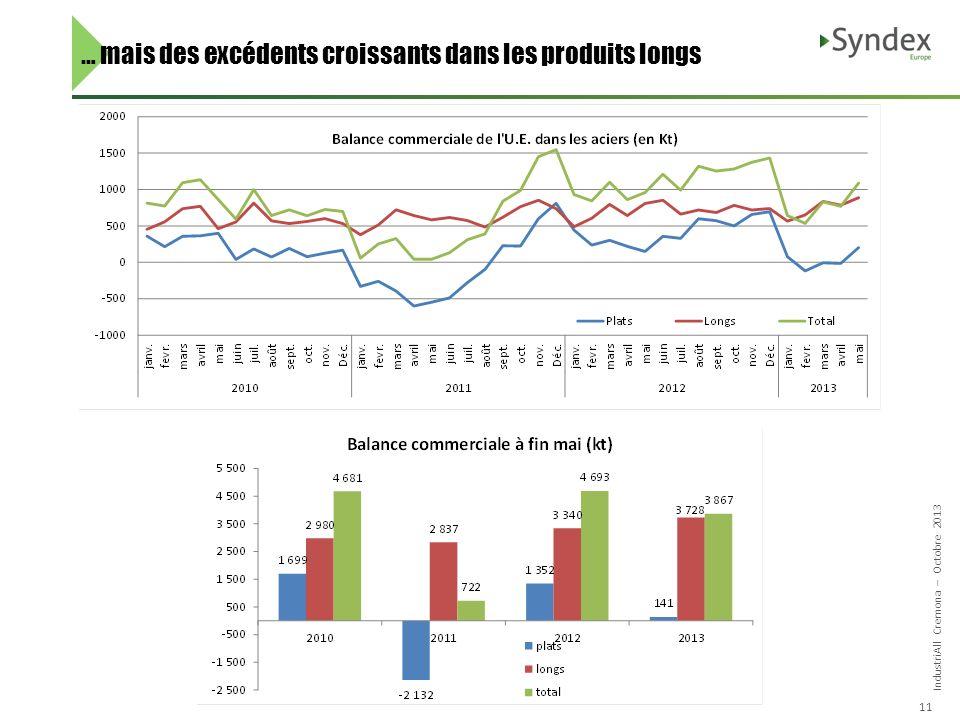 IndustriAll Cremona – Octobre 2013 11 … mais des excédents croissants dans les produits longs