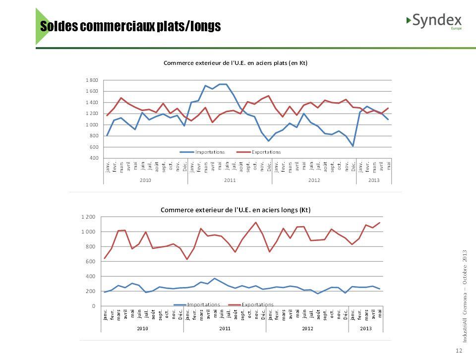 IndustriAll Cremona – Octobre 2013 12 Soldes commerciaux plats/longs