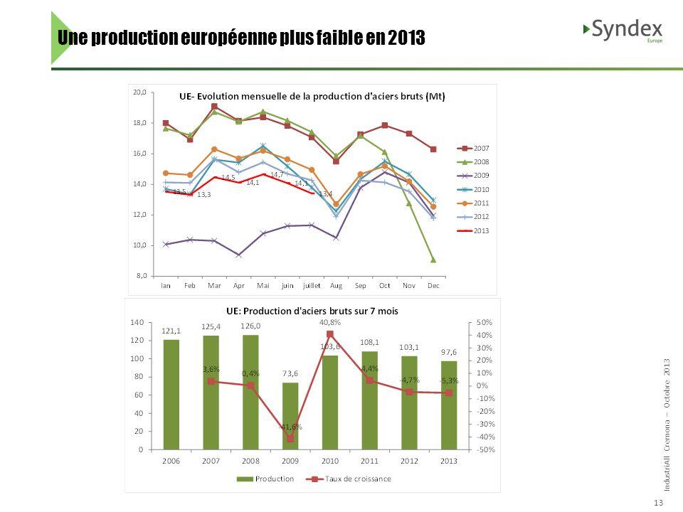 IndustriAll Cremona – Octobre 2013 13 Une production européenne plus faible en 2013