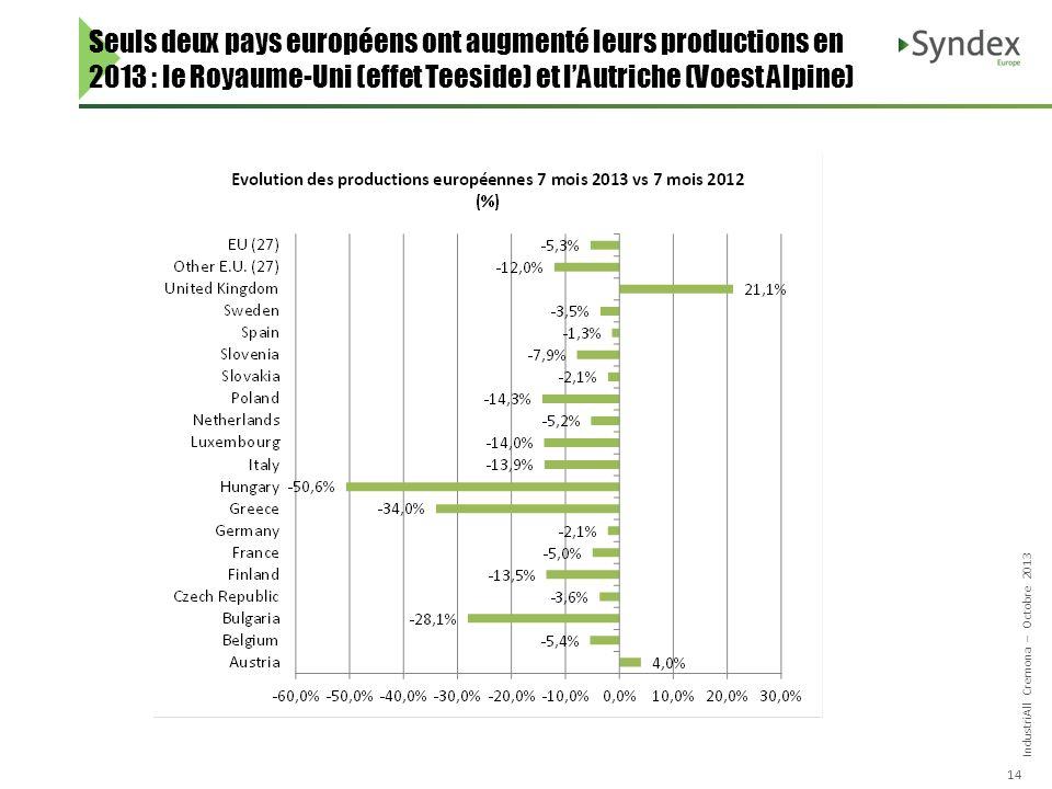 IndustriAll Cremona – Octobre 2013 14 Seuls deux pays européens ont augmenté leurs productions en 2013 : le Royaume-Uni (effet Teeside) et lAutriche (Voest Alpine)