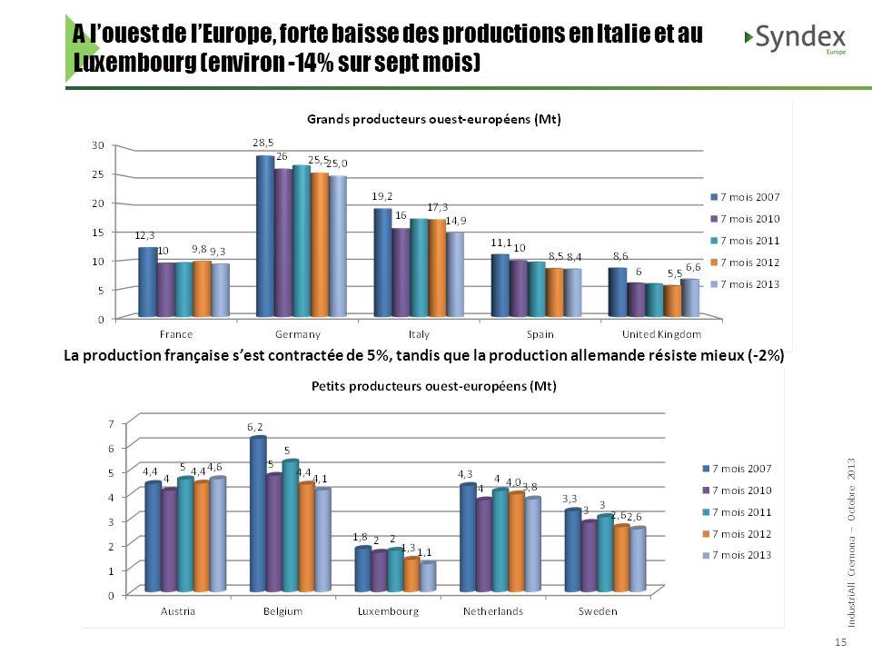 IndustriAll Cremona – Octobre 2013 15 A louest de lEurope, forte baisse des productions en Italie et au Luxembourg (environ -14% sur sept mois) La production française sest contractée de 5%, tandis que la production allemande résiste mieux (-2%)