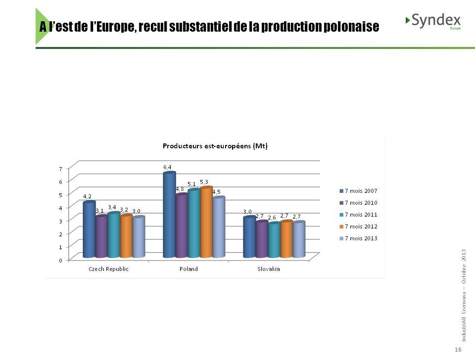IndustriAll Cremona – Octobre 2013 16 A lest de lEurope, recul substantiel de la production polonaise