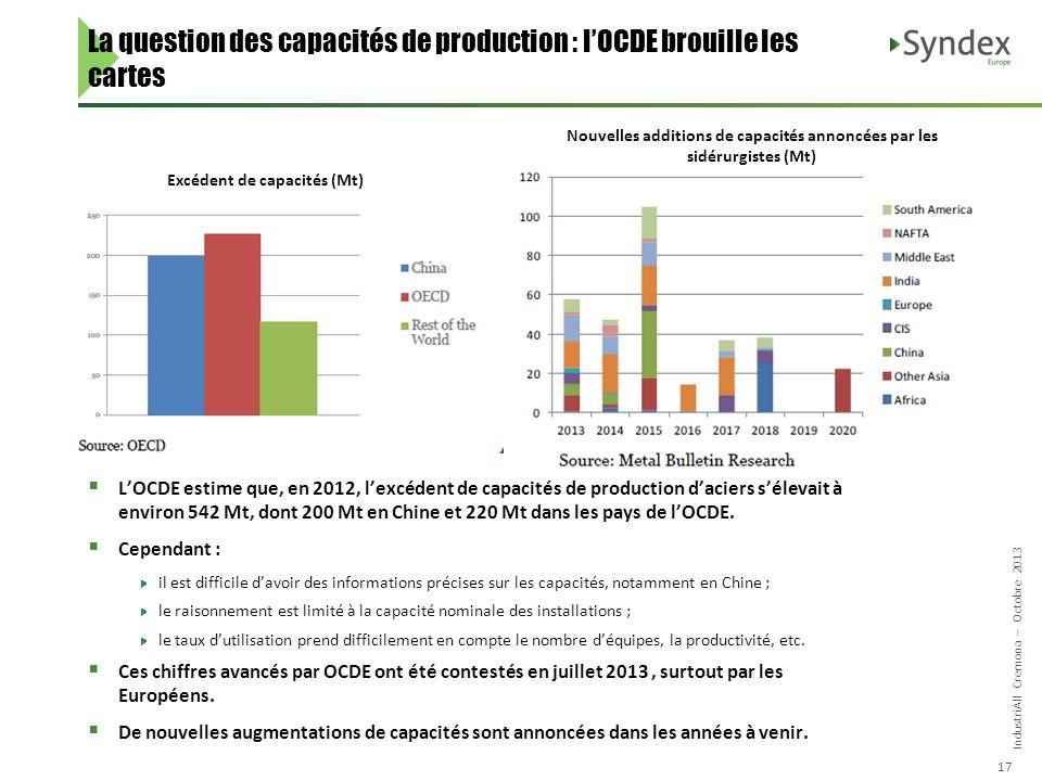 IndustriAll Cremona – Octobre 2013 17 La question des capacités de production : lOCDE brouille les cartes LOCDE estime que, en 2012, lexcédent de capacités de production daciers sélevait à environ 542 Mt, dont 200 Mt en Chine et 220 Mt dans les pays de lOCDE.