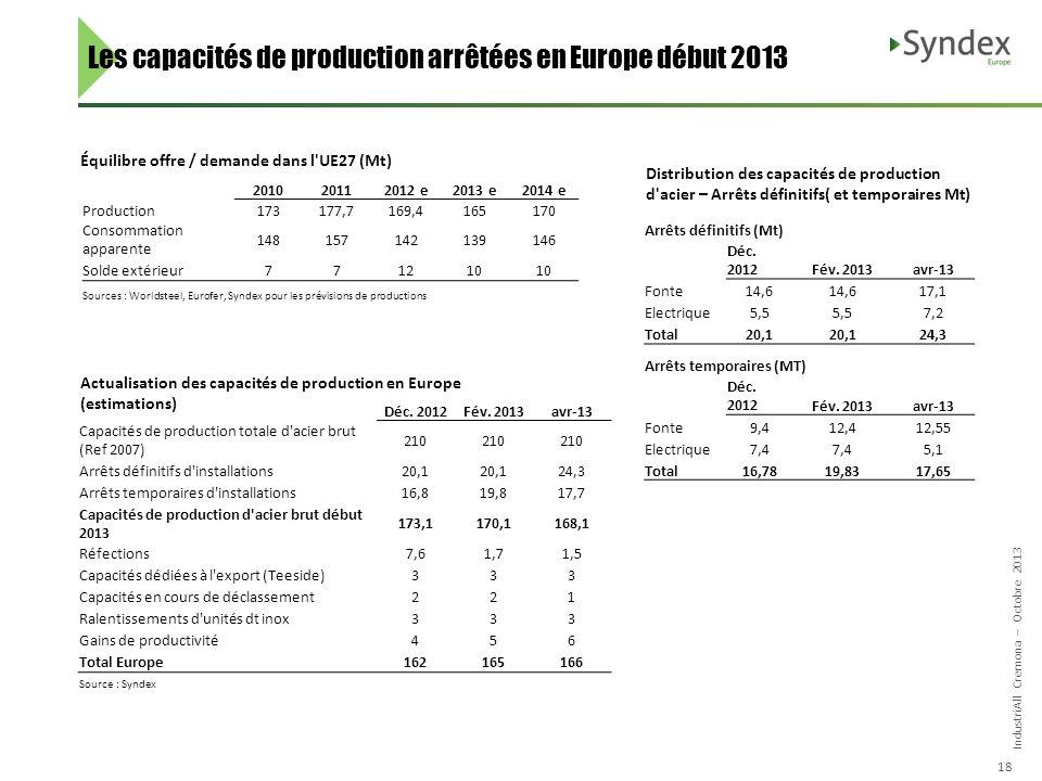 IndustriAll Cremona – Octobre 2013 18 Les capacités de production arrêtées en Europe début 2013 Équilibre offre / demande dans l UE27 (Mt) Distribution des capacités de production d acier – Arrêts définitifs( et temporaires Mt) Actualisation des capacités de production en Europe (estimations) 201020112012 e2013 e2014 e Production173177,7169,4165170 Consommation apparente 148157142139146 Solde extérieur771210 Sources : Worldsteel, Eurofer, Syndex pour les prévisions de productions Arrêts définitifs (Mt) Déc.
