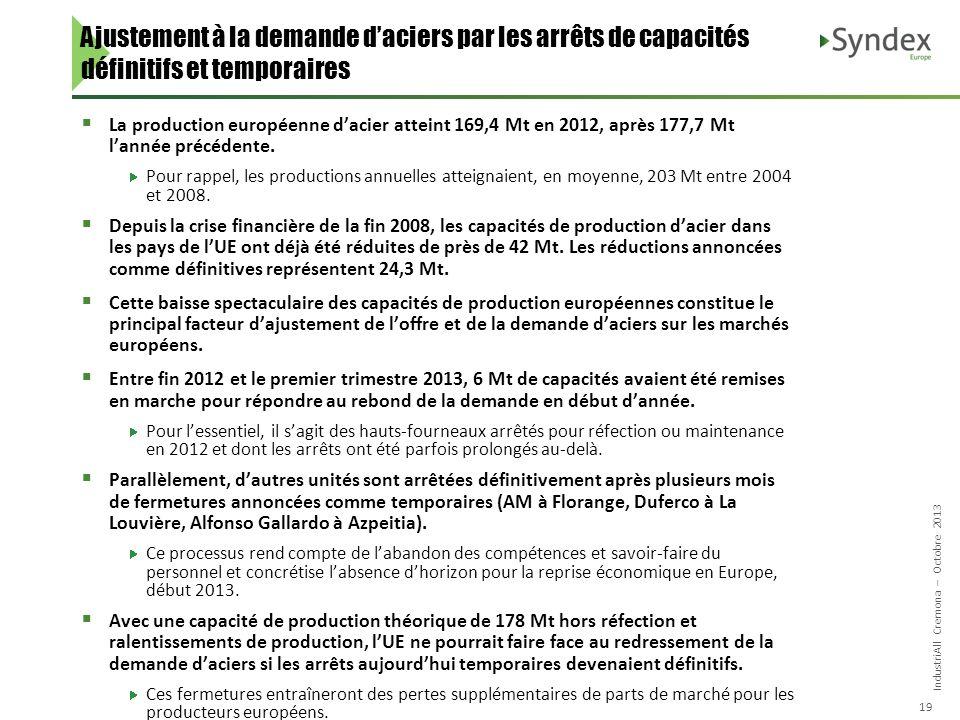 IndustriAll Cremona – Octobre 2013 19 La production européenne dacier atteint 169,4 Mt en 2012, après 177,7 Mt lannée précédente. Pour rappel, les pro