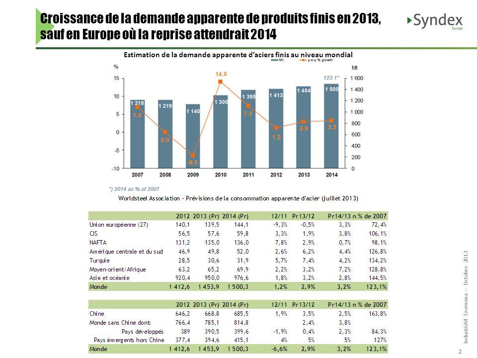 IndustriAll Cremona – Octobre 2013 2 Croissance de la demande apparente de produits finis en 2013, sauf en Europe où la reprise attendrait 2014 Estimation de la demande apparente daciers finis au niveau mondial
