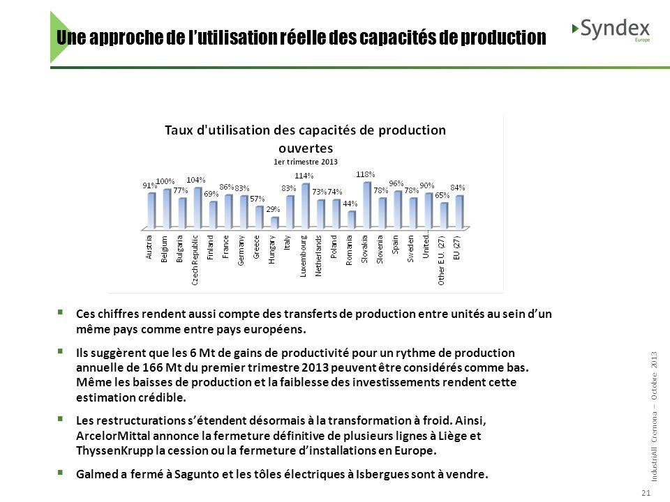 IndustriAll Cremona – Octobre 2013 21 Une approche de lutilisation réelle des capacités de production Ces chiffres rendent aussi compte des transferts de production entre unités au sein dun même pays comme entre pays européens.