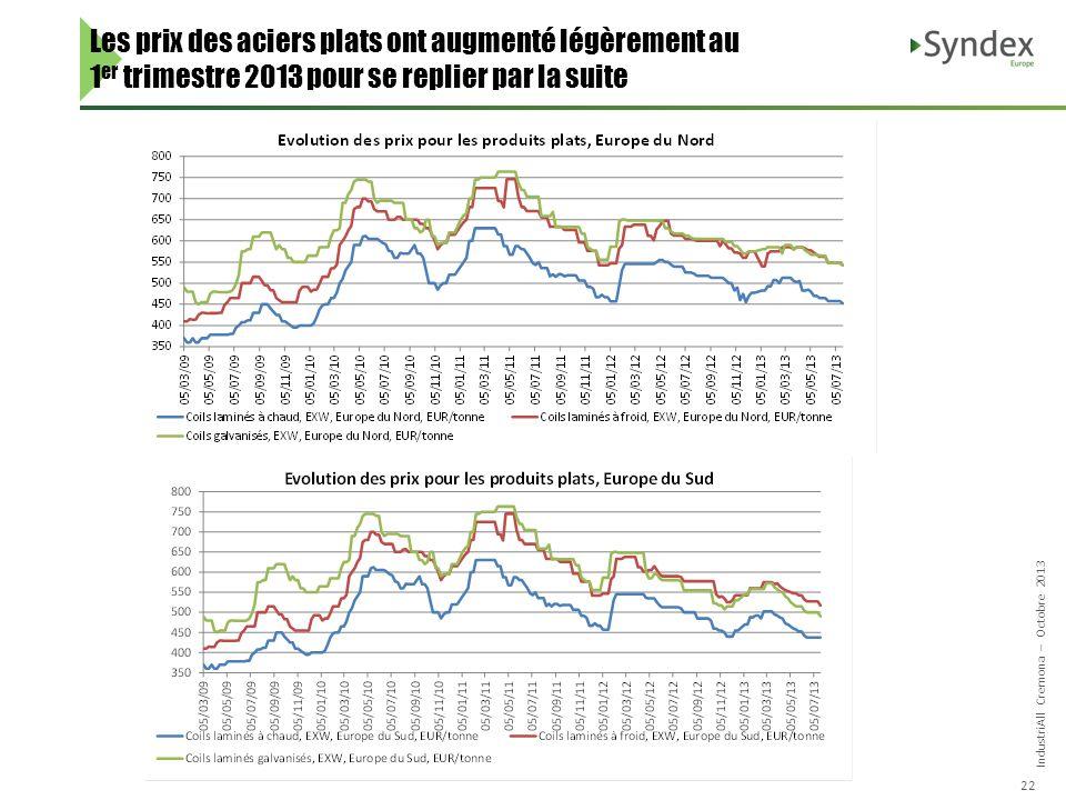 IndustriAll Cremona – Octobre 2013 22 Les prix des aciers plats ont augmenté légèrement au 1 er trimestre 2013 pour se replier par la suite
