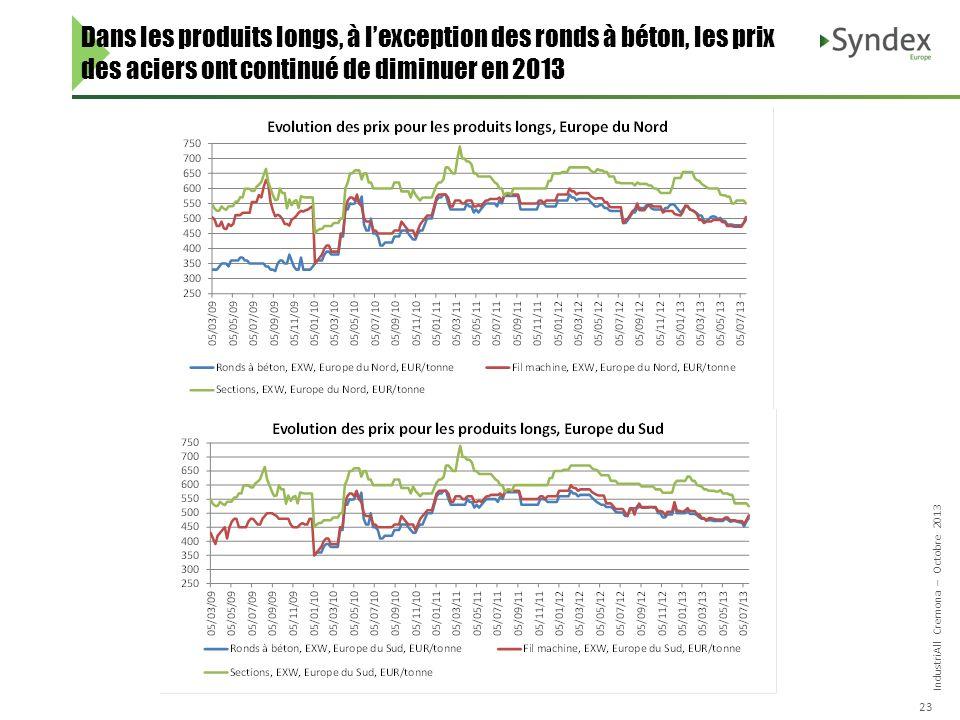 IndustriAll Cremona – Octobre 2013 23 Dans les produits longs, à lexception des ronds à béton, les prix des aciers ont continué de diminuer en 2013