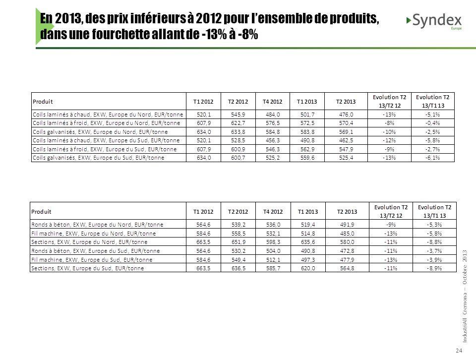 IndustriAll Cremona – Octobre 2013 24 En 2013, des prix inférieurs à 2012 pour lensemble de produits, dans une fourchette allant de -13% à -8%