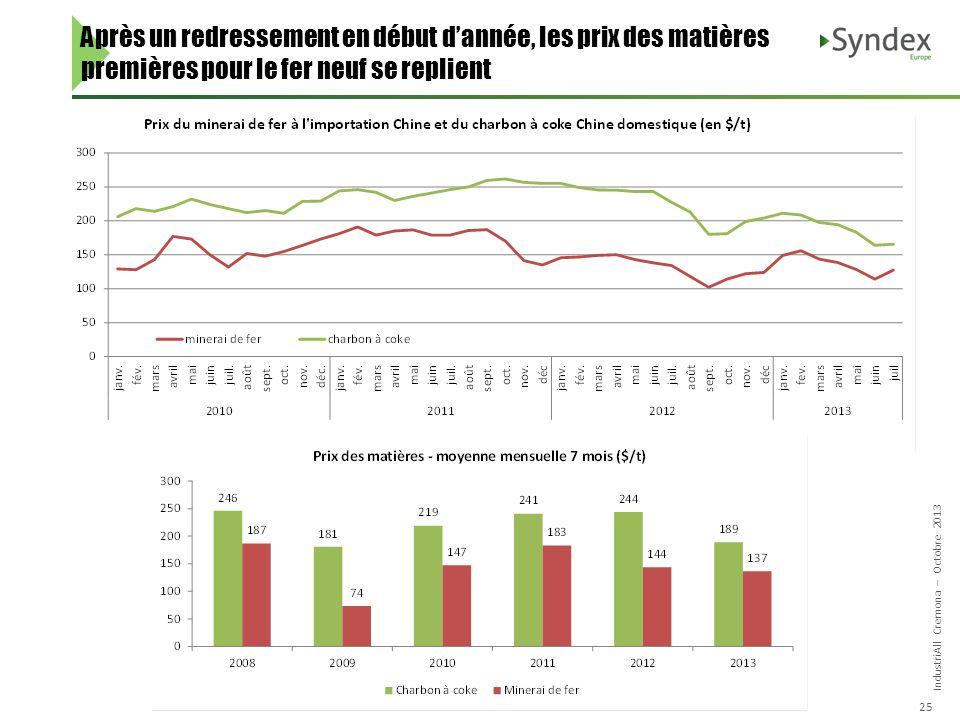 IndustriAll Cremona – Octobre 2013 25 Après un redressement en début dannée, les prix des matières premières pour le fer neuf se replient