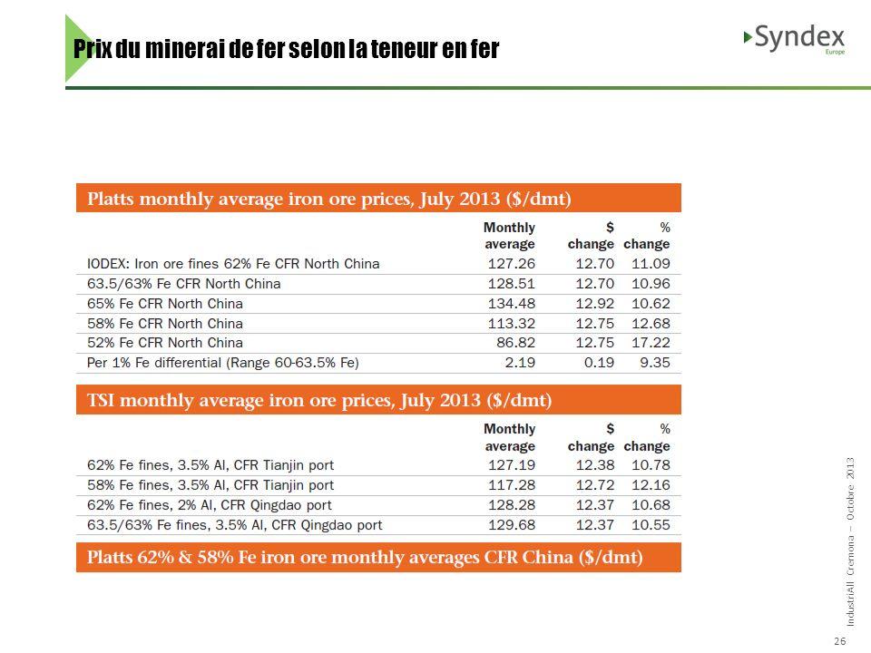 IndustriAll Cremona – Octobre 2013 26 Prix du minerai de fer selon la teneur en fer