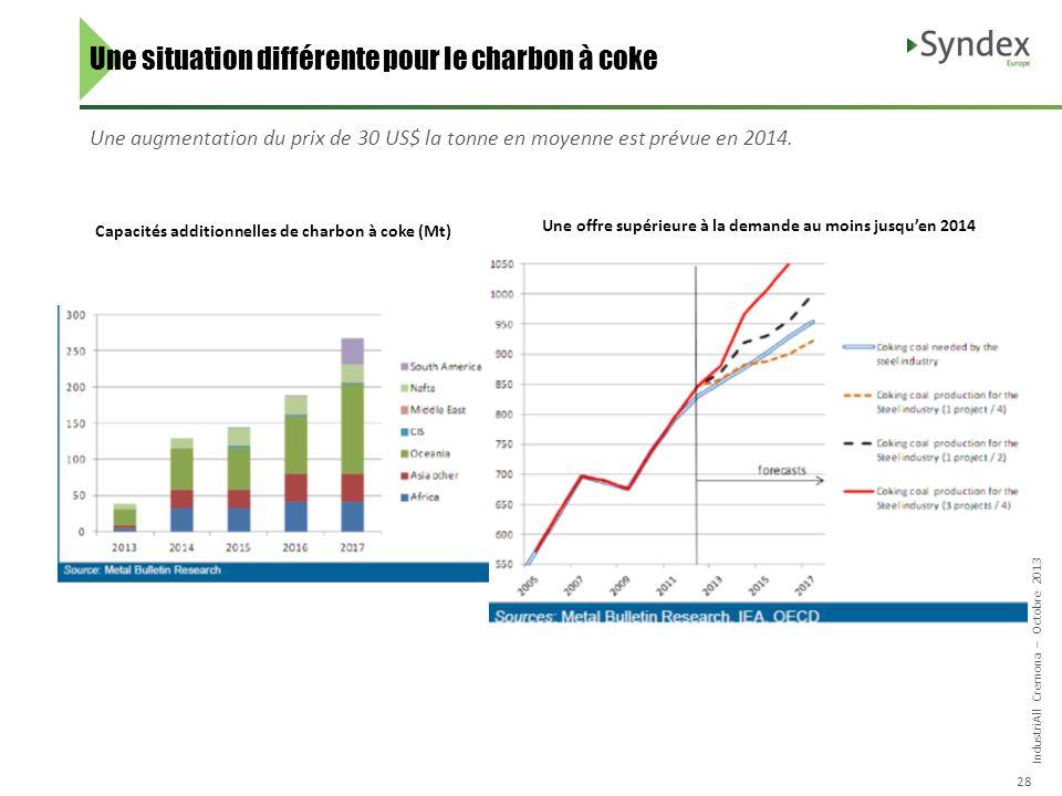 IndustriAll Cremona – Octobre 2013 28 Une augmentation du prix de 30 US$ la tonne en moyenne est prévue en 2014.