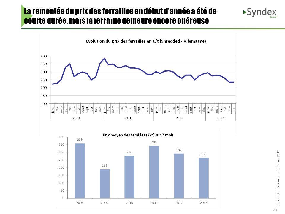 IndustriAll Cremona – Octobre 2013 29 La remontée du prix des ferrailles en début dannée a été de courte durée, mais la ferraille demeure encore onéreuse