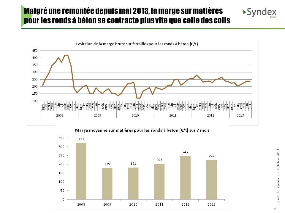 IndustriAll Cremona – Octobre 2013 31 Malgré une remontée depuis mai 2013, la marge sur matières pour les ronds à béton se contracte plus vite que cel