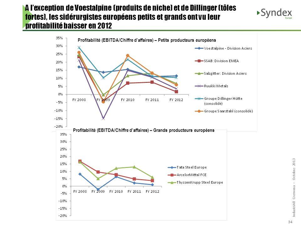 IndustriAll Cremona – Octobre 2013 34 A lexception de Voestalpine (produits de niche) et de Dillinger (tôles fortes), les sidérurgistes européens petits et grands ont vu leur profitabilité baisser en 2012 Profitabilité (EBITDA/Chiffre daffaires) – Petits producteurs européens Profitabilité (EBITDA/Chiffre daffaires) – Grands producteurs européens