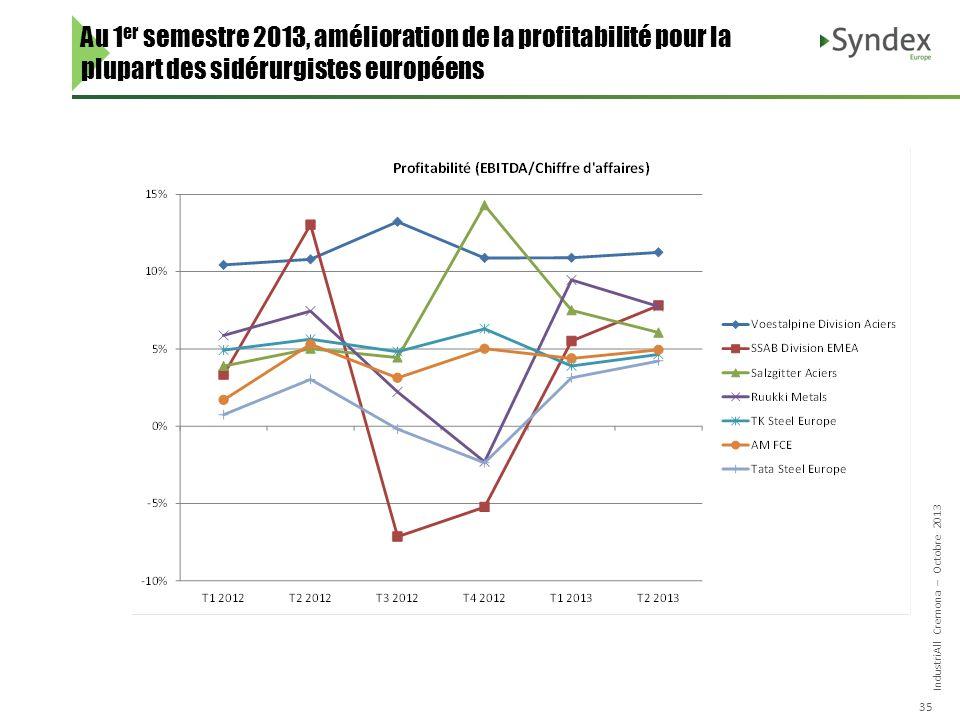 IndustriAll Cremona – Octobre 2013 35 Au 1 er semestre 2013, amélioration de la profitabilité pour la plupart des sidérurgistes européens