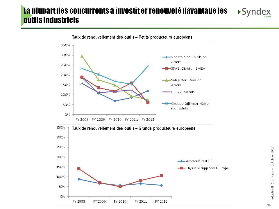 IndustriAll Cremona – Octobre 2013 36 La plupart des concurrents a investit er renouvelé davantage les outils industriels Taux de renouvellement des o